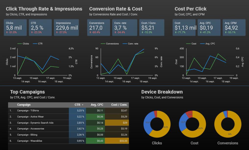 dashboard de google data studio
