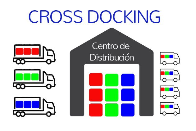sistema de cross docking